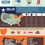 Who are the Greatest Sports Fans in America?